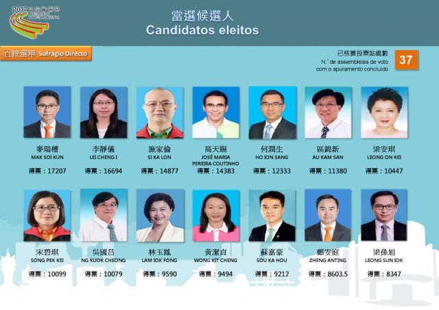 2017 Legislative Assembly Elected Candidates