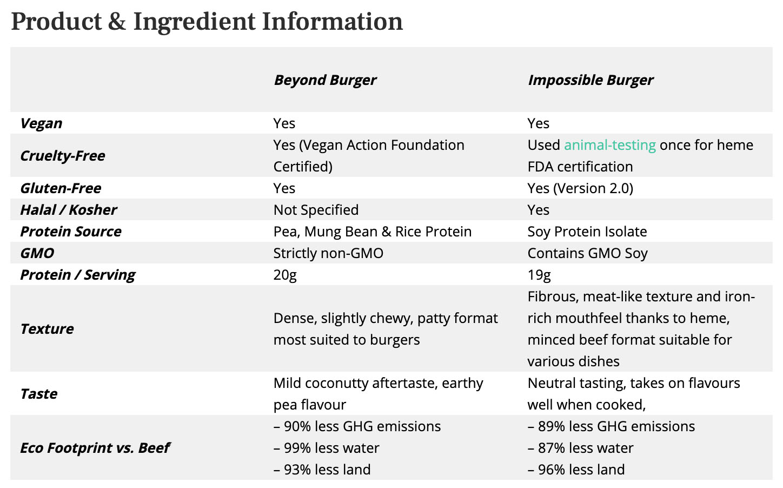 Green Queen Media product comparison table (copy)