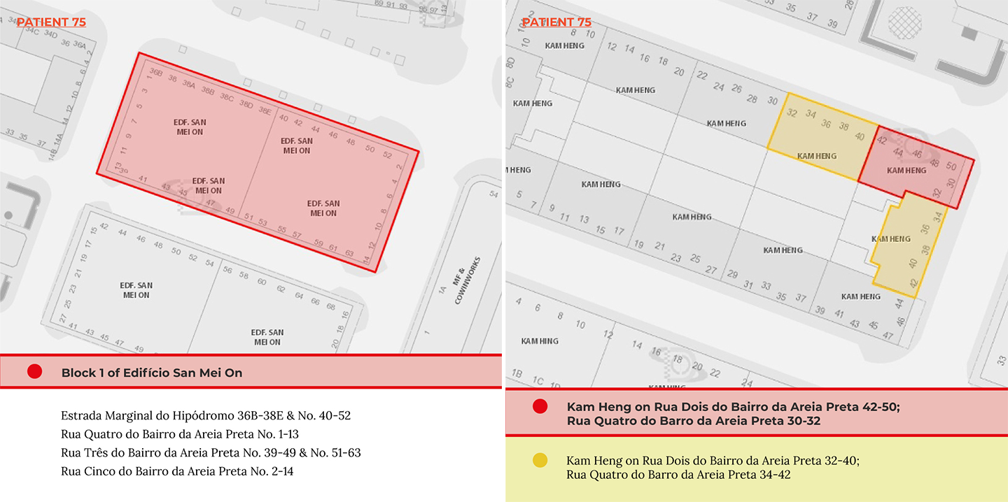 Patient 75th's Red and Yellow Code Zones